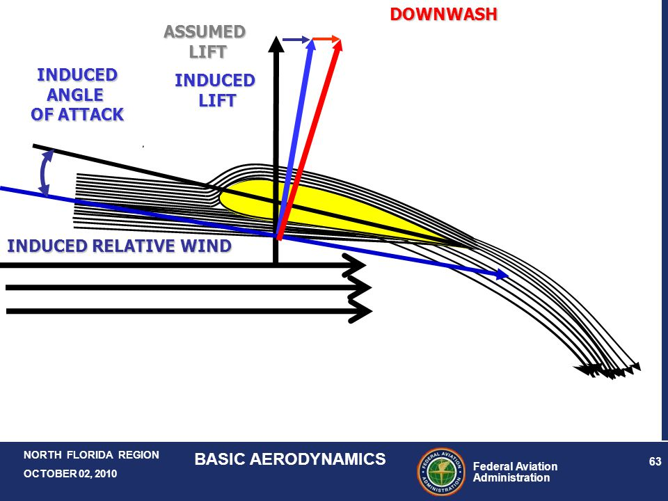 DOWNWASH ASSUMED LIFT INDUCED ANGLE OF ATTACK INDUCED LIFT INDUCED RELATIVE WIND