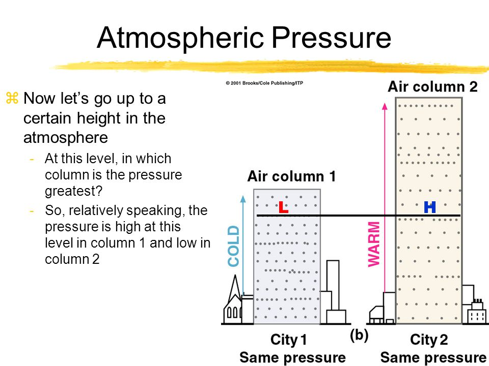 Atmospheric Pressure Now let's go up to a certain height in the atmosphere. At this level, in which column is the pressure greatest
