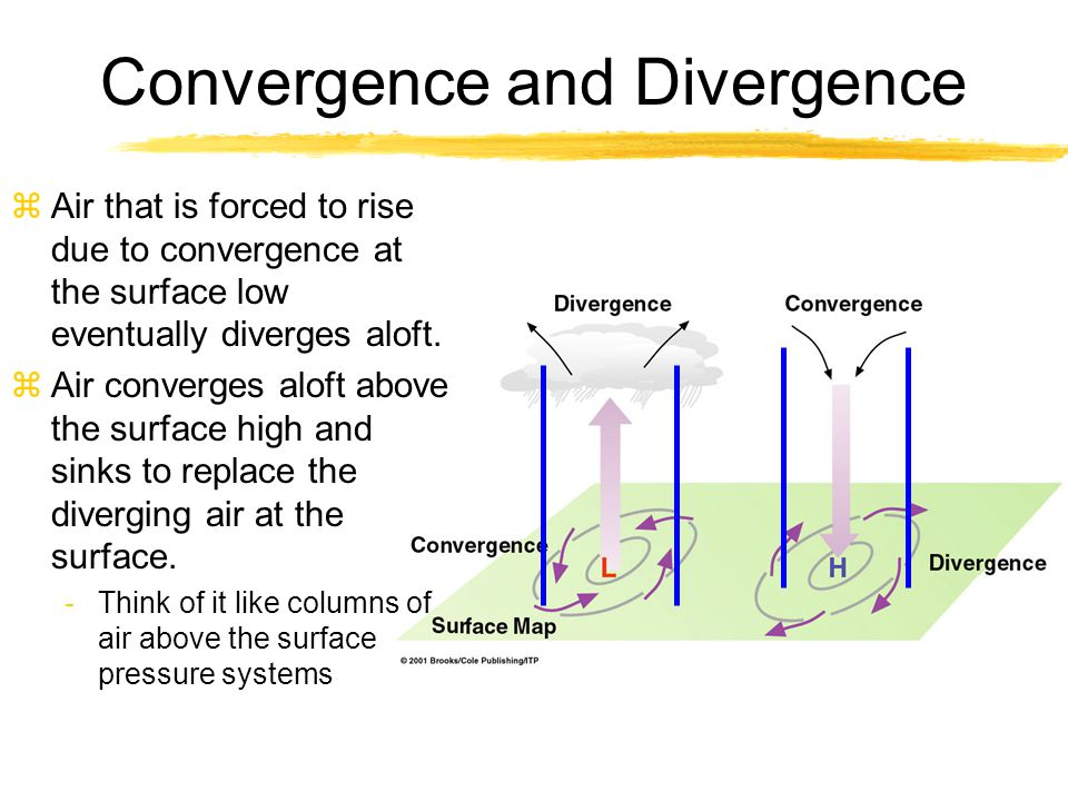 Convergence and Divergence