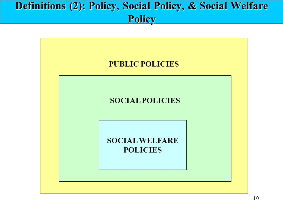 Definitions (2): Policy, Social Policy, & Social Welfare Policy