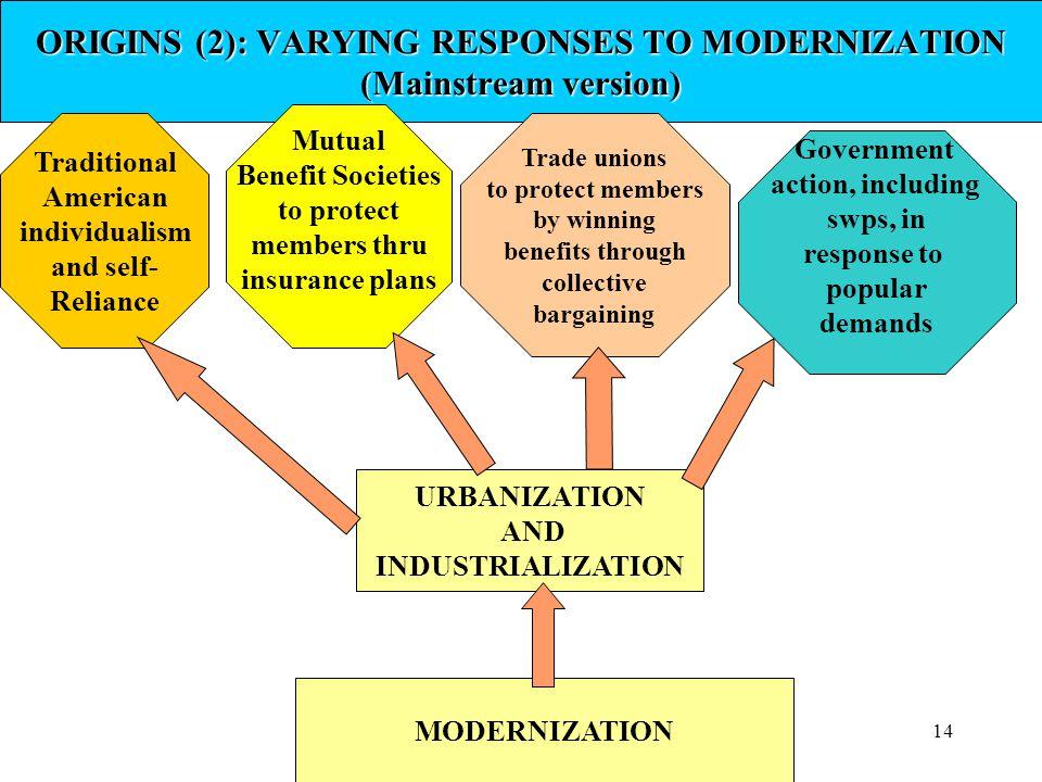 ORIGINS (2): VARYING RESPONSES TO MODERNIZATION (Mainstream version)
