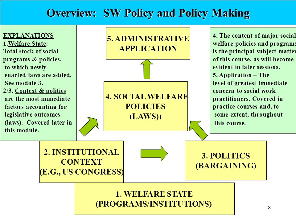 Overview: SW Policy and Policy Making