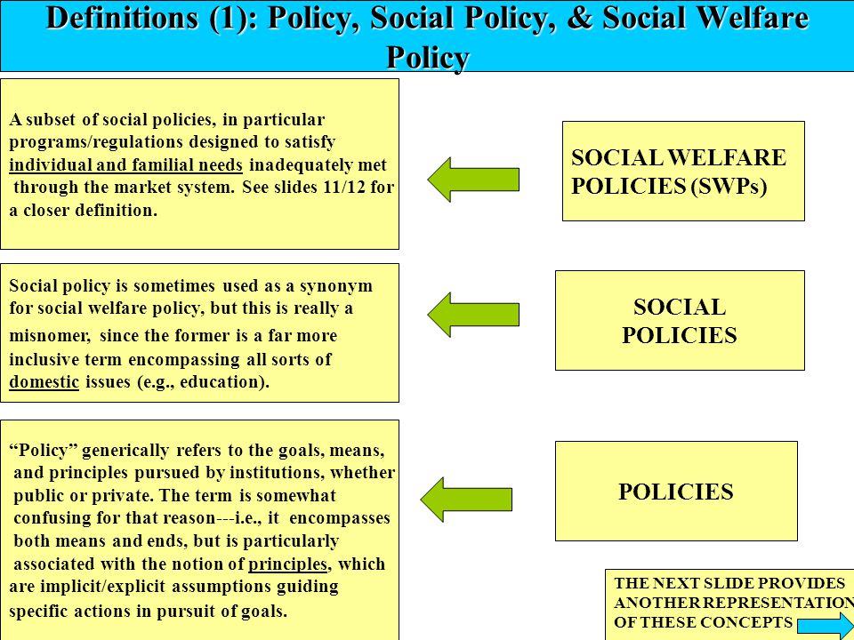 Definitions (1): Policy, Social Policy, & Social Welfare Policy