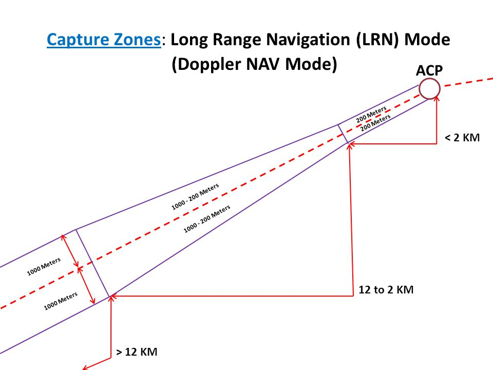 Capture Zones: Long Range Navigation (LRN) Mode