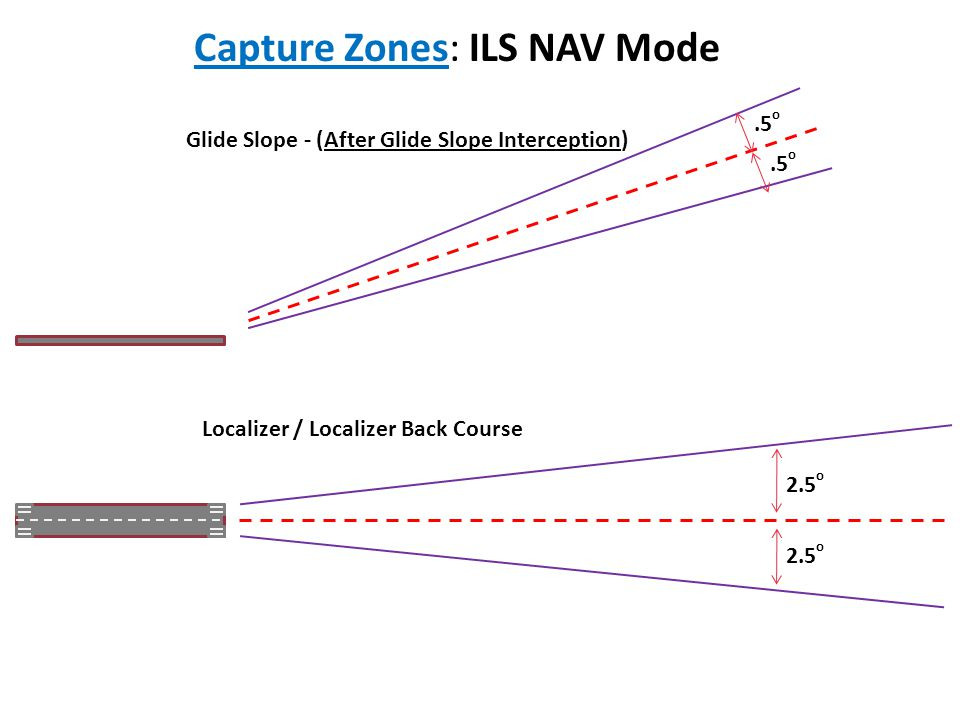 Capture Zones: ILS NAV Mode