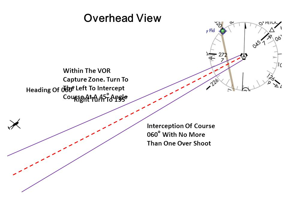 Overhead View Within The VOR Capture Zone. Turn To The Left To Intercept Course At A 45o Angle. Heading Of 060o.