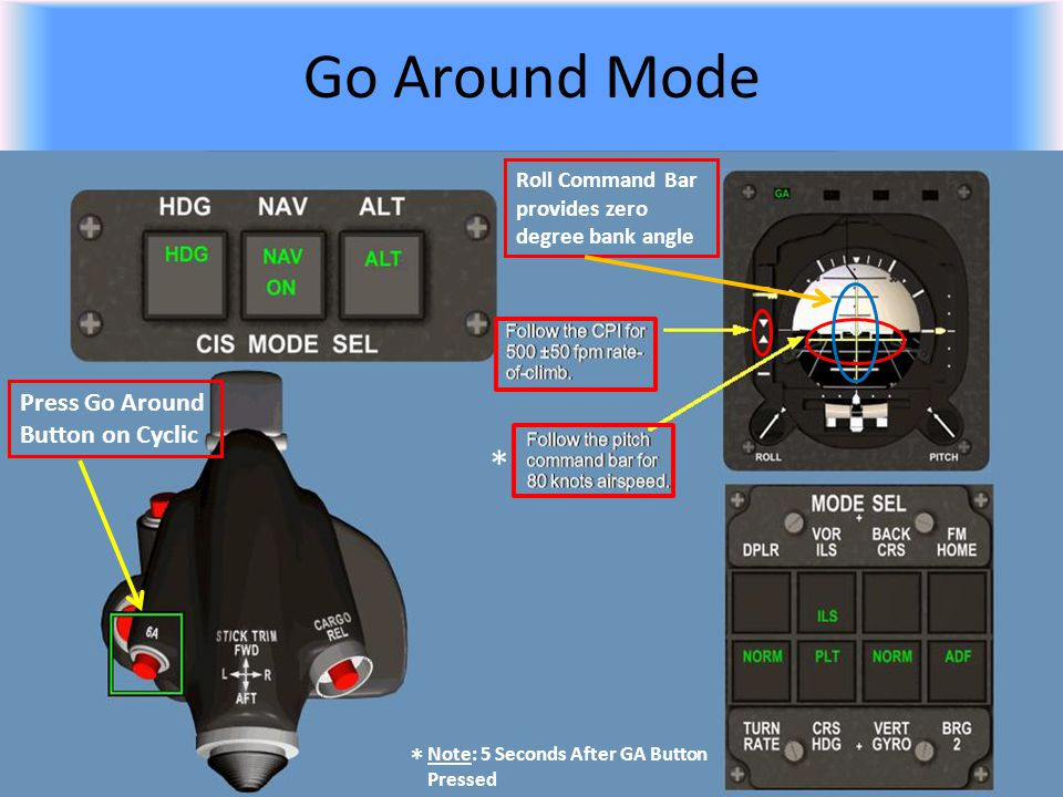 Go Around Mode * * Press Go Around Button on Cyclic