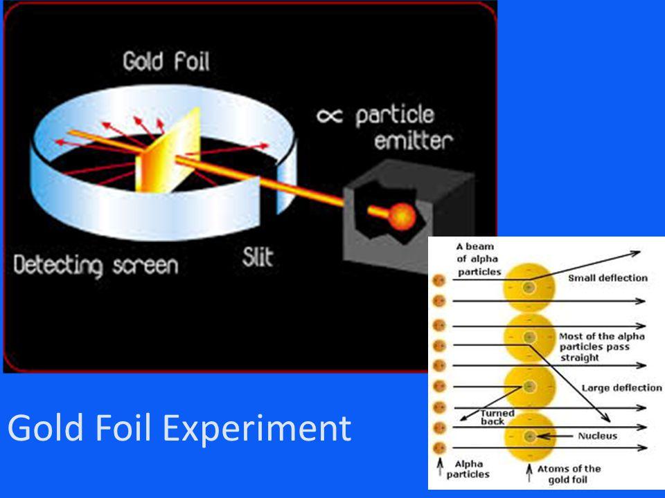 Gold Foil Experiment