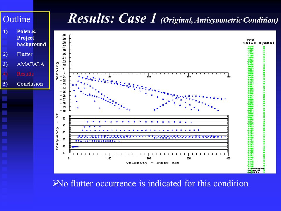 Results: Case 1 (Original, Antisymmetric Condition)