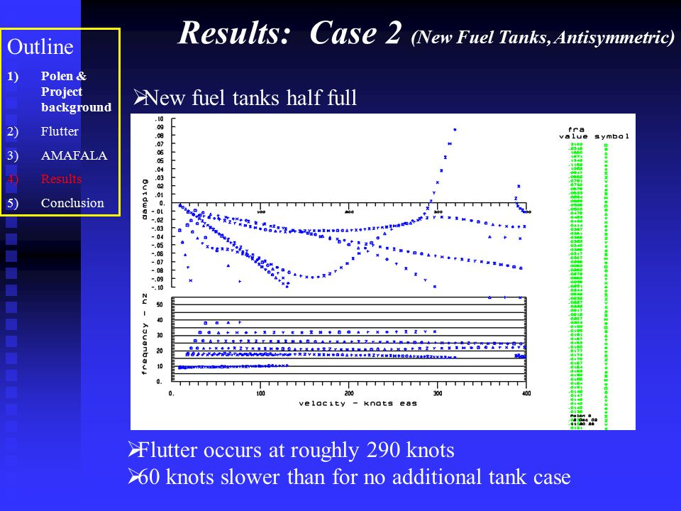 Results: Case 2 (New Fuel Tanks, Antisymmetric)