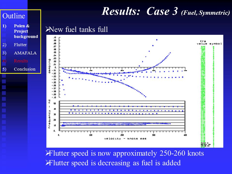 Results: Case 3 (Fuel, Symmetric)