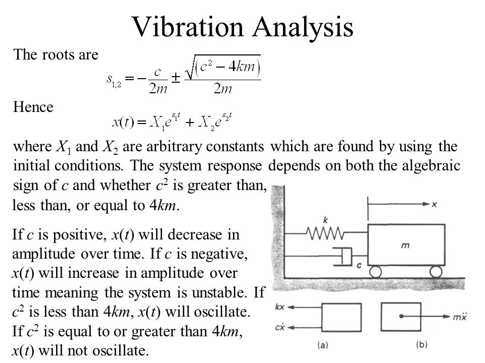 Vibration Analysis The roots are Hence