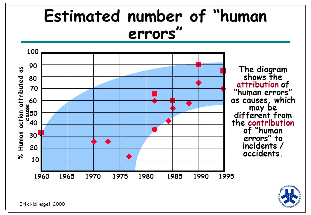 Estimated number of human errors