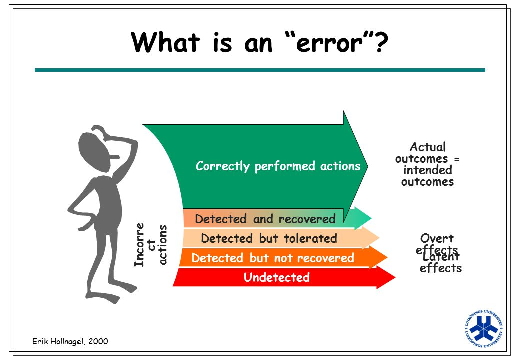 What is an error Actual outcomes = intended outcomes
