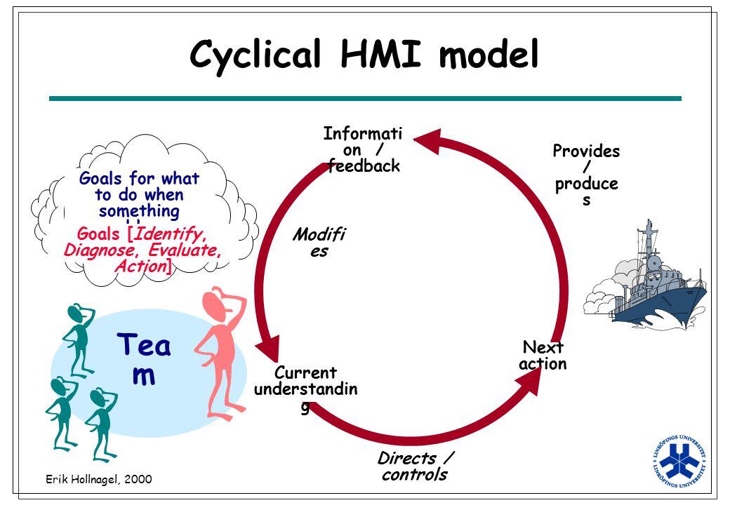 Cyclical HMI model Team Information / feedback Provides / produces