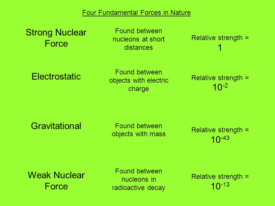 Strong Nuclear Force Electrostatic Gravitational Weak Nuclear Force