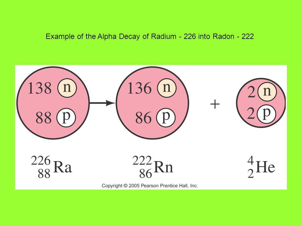 Example of the Alpha Decay of Radium - 226 into Radon - 222