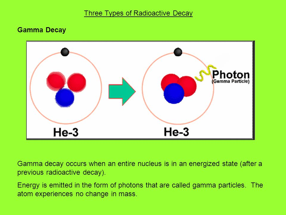 Three Types of Radioactive Decay
