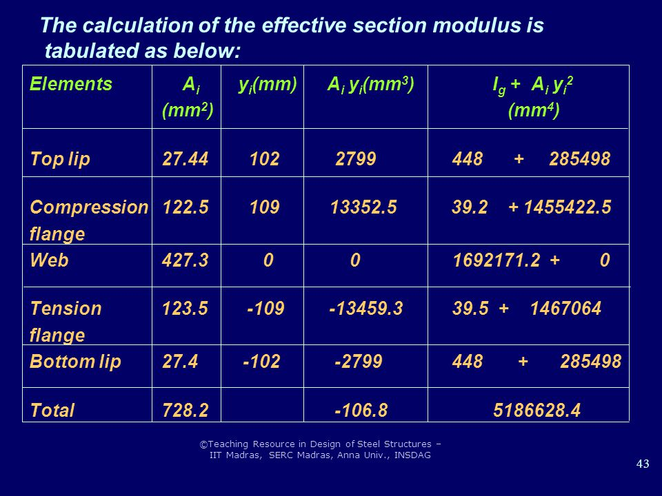 The calculation of the effective section modulus is tabulated as below: