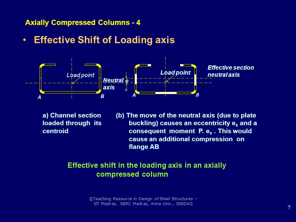 Axially Compressed Columns - 4