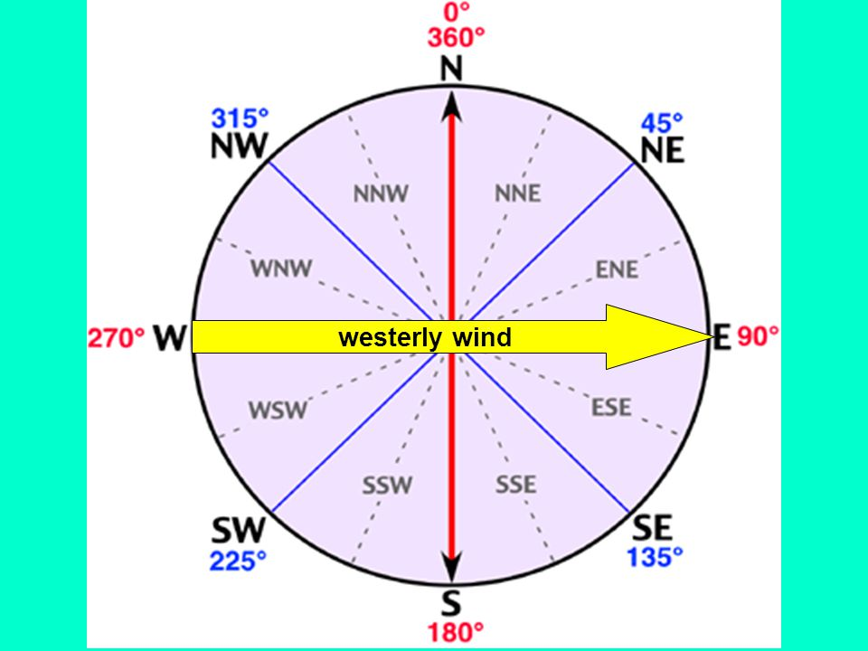 westerly wind