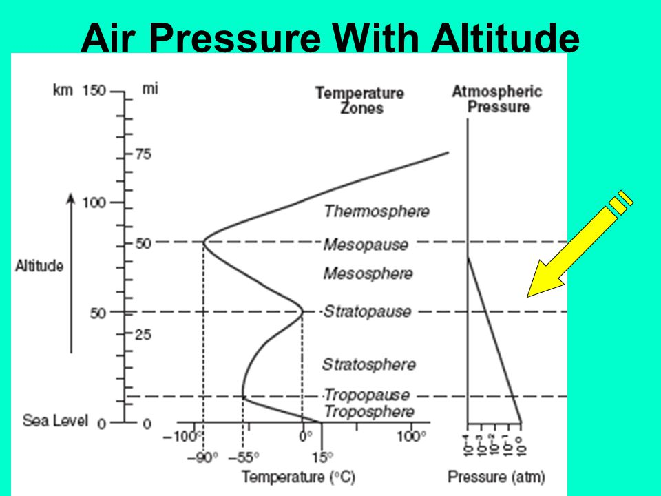 Air Pressure With Altitude