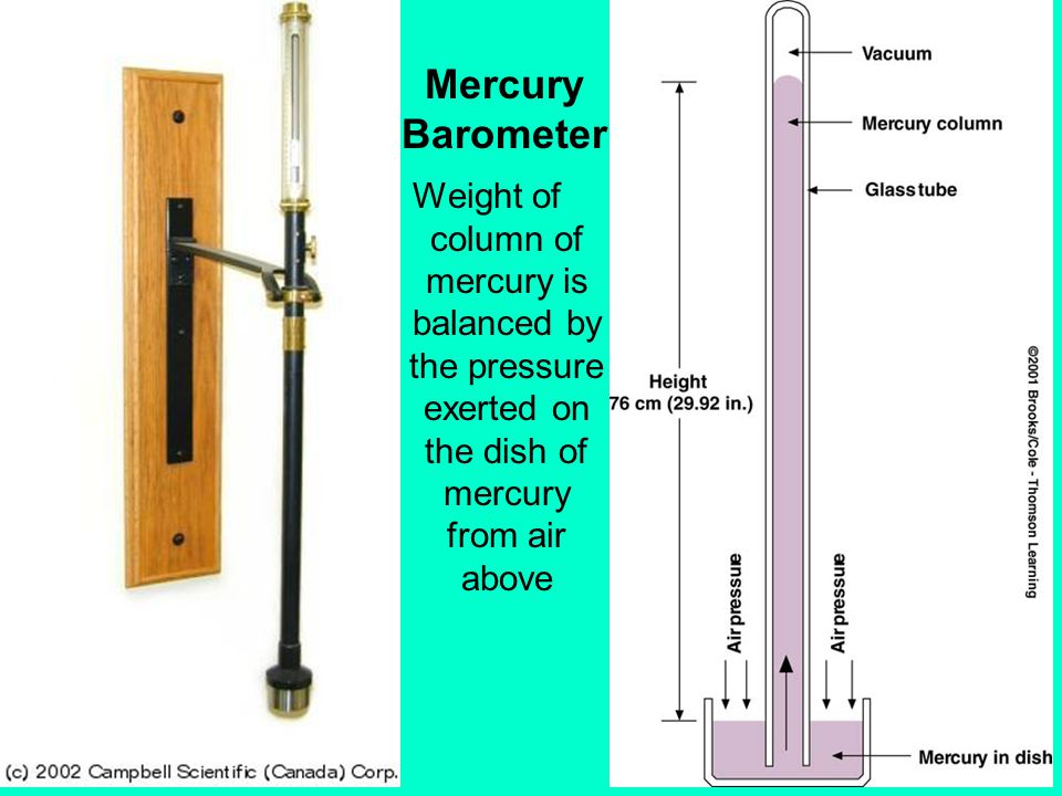 Mercury Barometer Weight of column of mercury is balanced by the pressure exerted on the dish of mercury from air above.