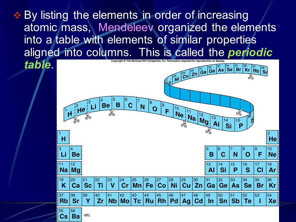 By listing the elements in order of increasing atomic mass, Mendeleev organized the elements into a table with elements of similar properties aligned into columns.