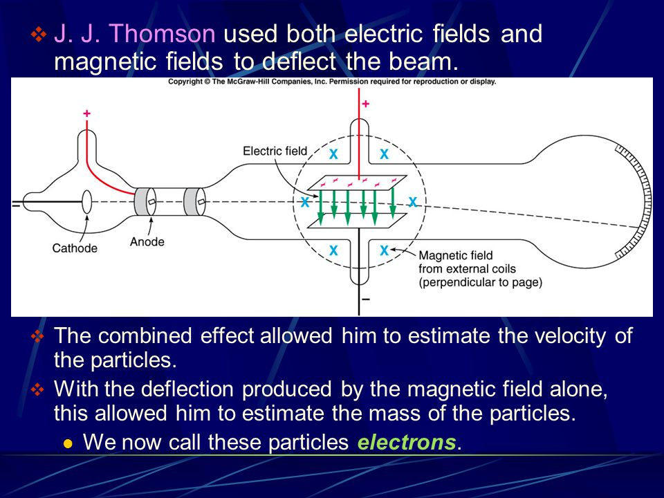J. J. Thomson used both electric fields and magnetic fields to deflect the beam.
