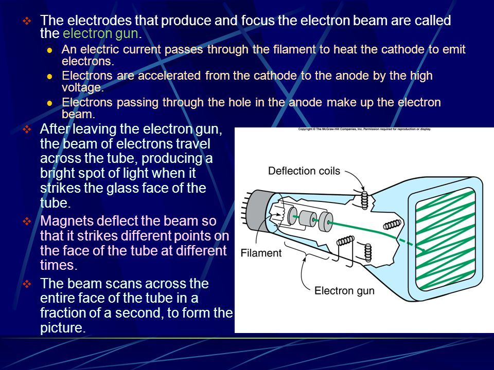 The electrodes that produce and focus the electron beam are called the electron gun.