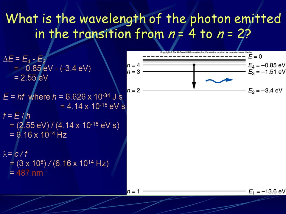What is the wavelength of the photon emitted in the transition from n = 4 to n = 2