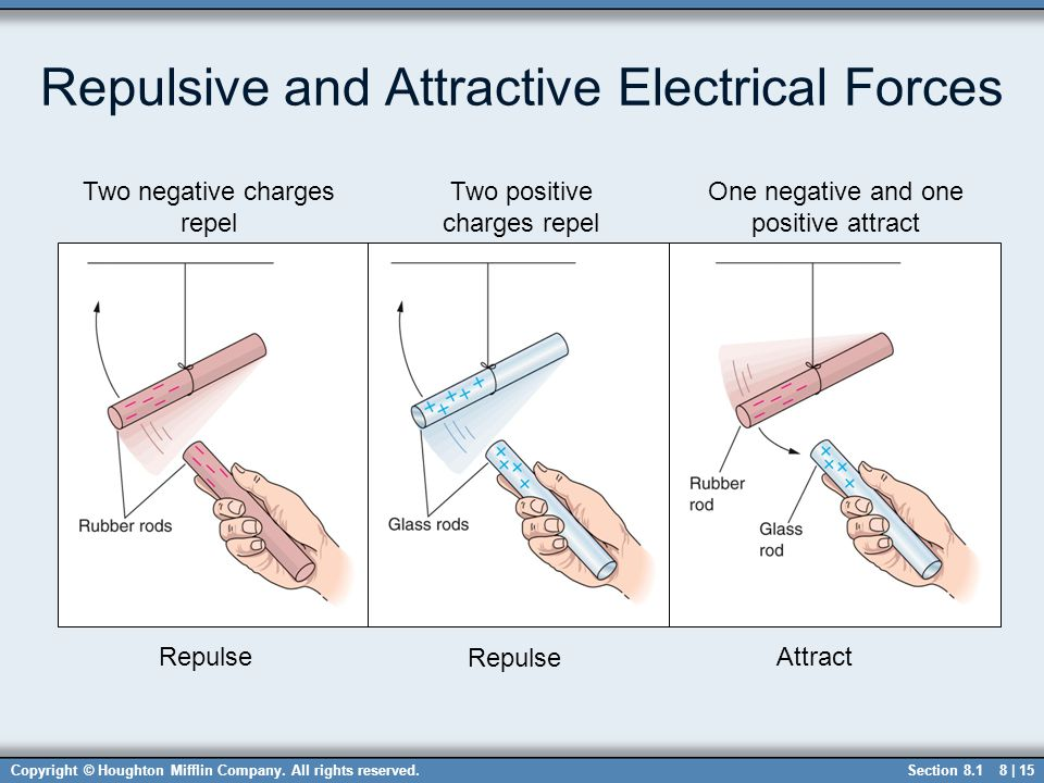 Repulsive and Attractive Electrical Forces