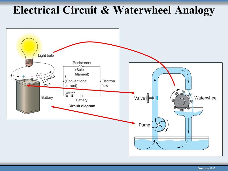 Electrical Circuit & Waterwheel Analogy