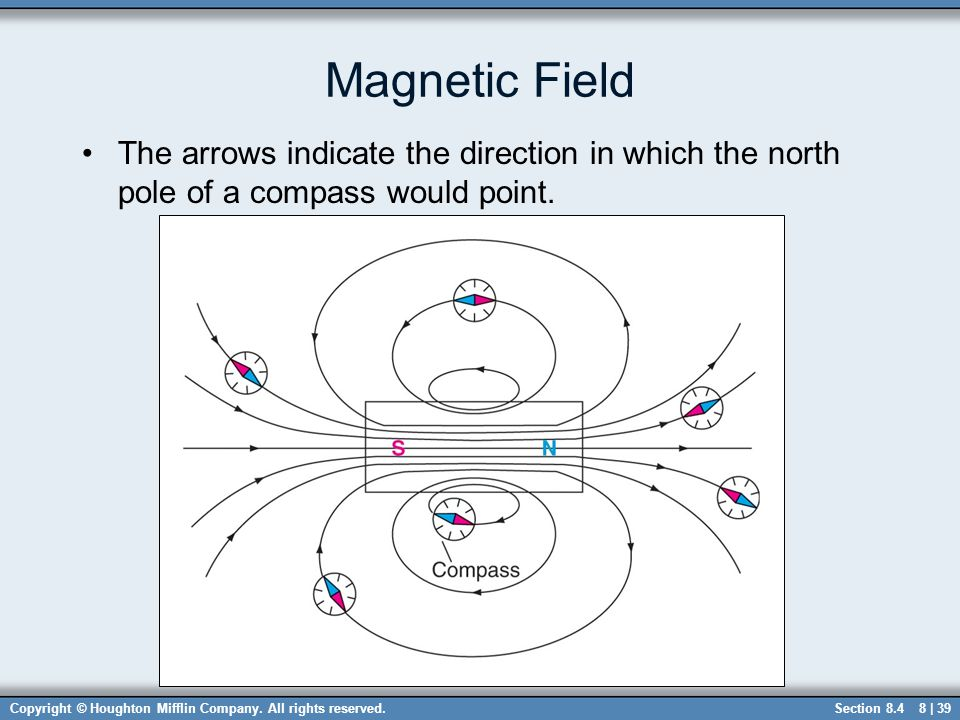 Magnetic Field The arrows indicate the direction in which the north pole of a compass would point.