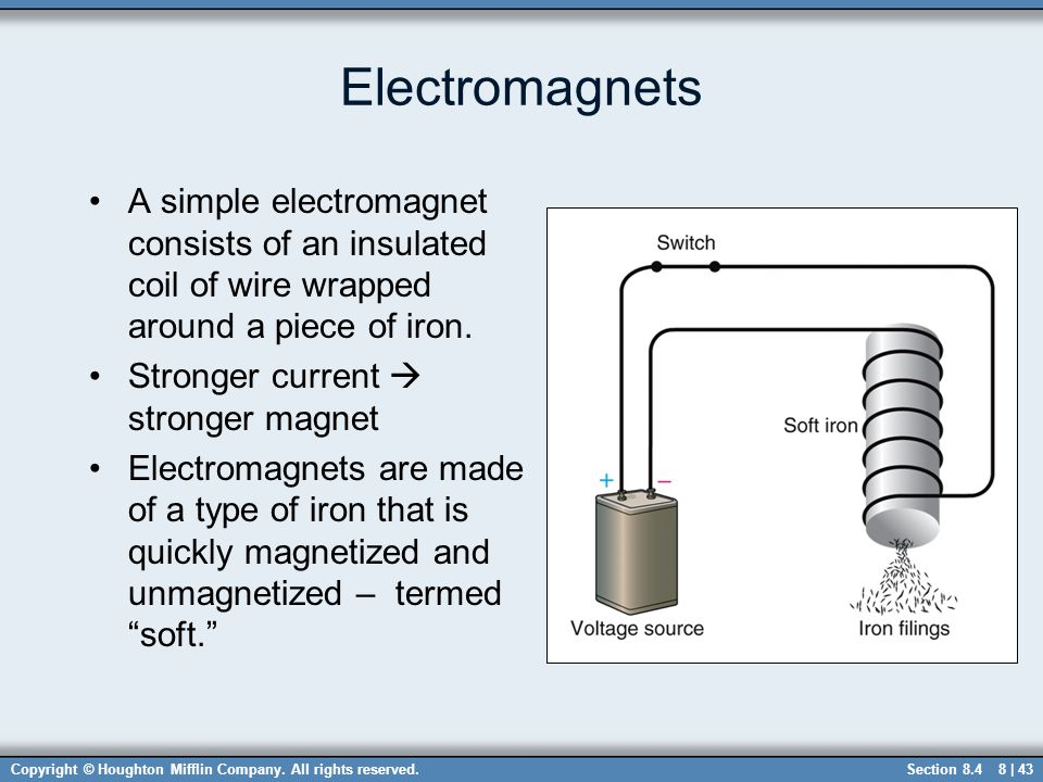 Electromagnets A simple electromagnet consists of an insulated coil of wire wrapped around a piece of iron.