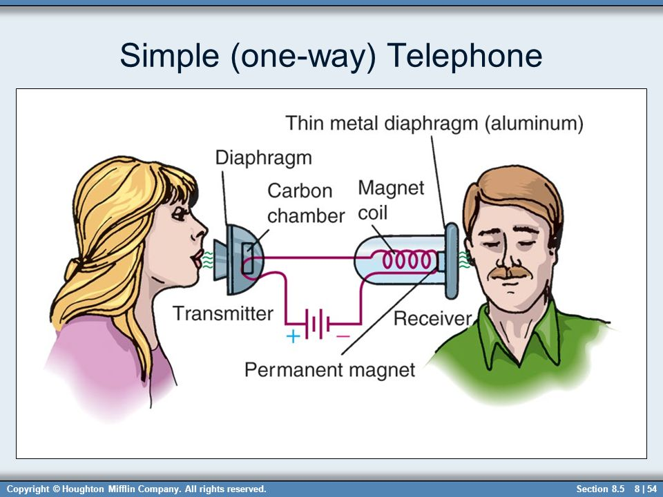 Simple (one-way) Telephone