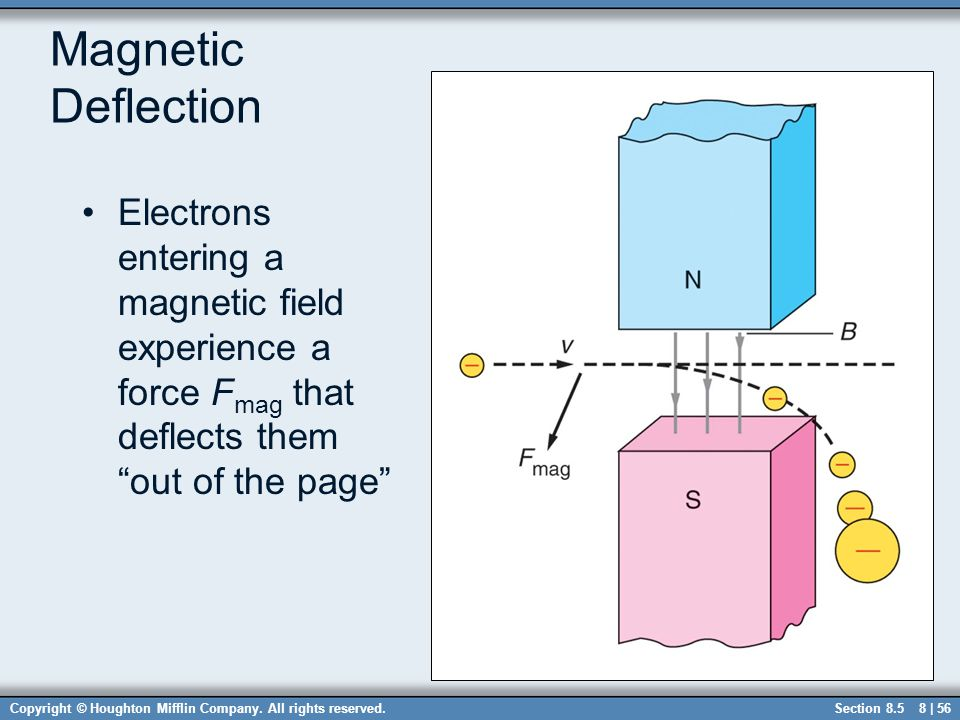 Magnetic Deflection Electrons entering a magnetic field experience a force Fmag that deflects them out of the page