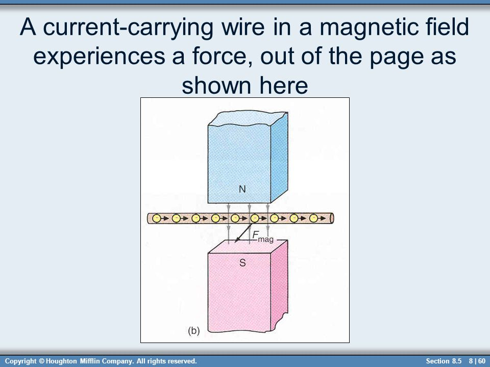 A current-carrying wire in a magnetic field experiences a force, out of the page as shown here