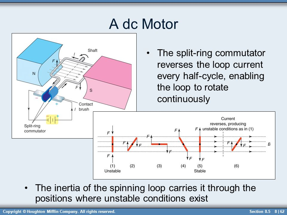 A dc Motor The split-ring commutator reverses the loop current every half-cycle, enabling the loop to rotate continuously.