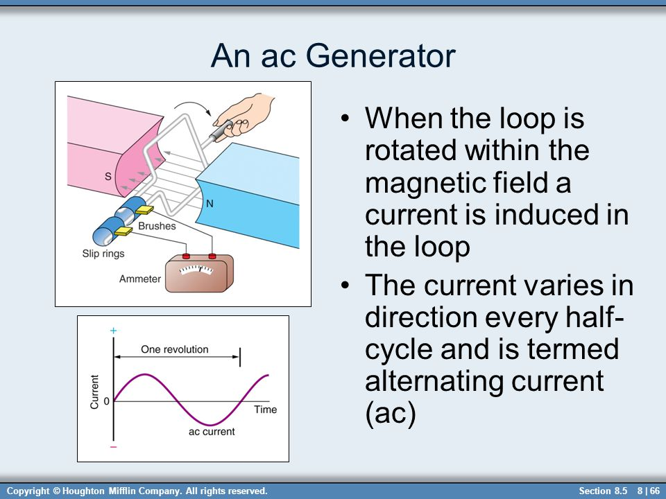 An ac Generator When the loop is rotated within the magnetic field a current is induced in the loop.