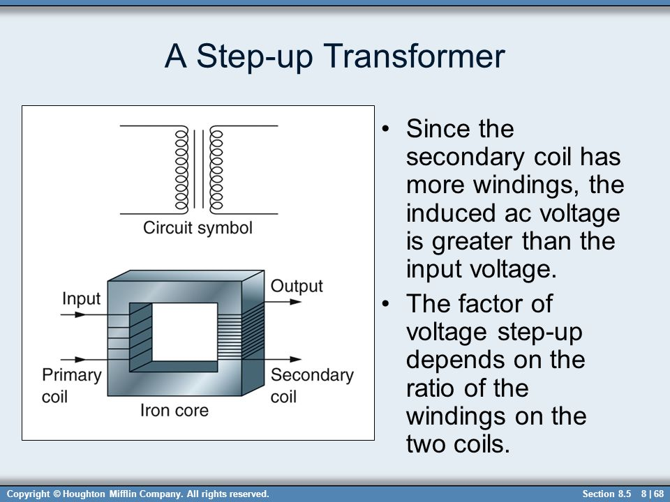 A Step-up Transformer Since the secondary coil has more windings, the induced ac voltage is greater than the input voltage.