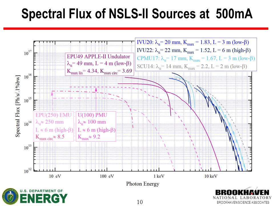 Spectral Flux of NSLS-II Sources at 500mA
