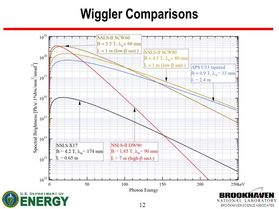 Wiggler Comparisons