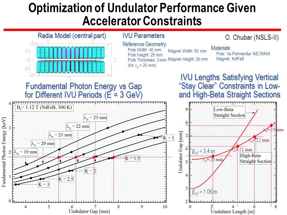 Optimization of Undulator Performance Given Accelerator Constraints