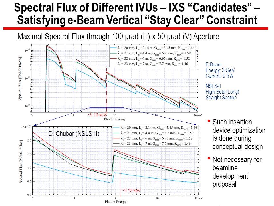 Maximal Spectral Flux through 100 μrad (H) x 50 μrad (V) Aperture