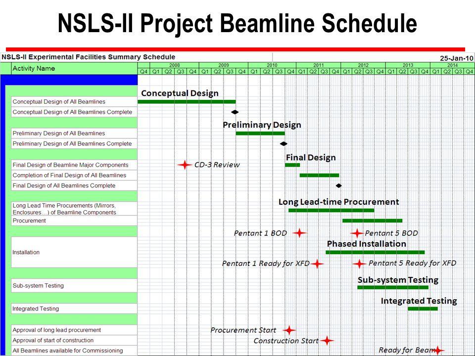 NSLS-II Project Beamline Schedule