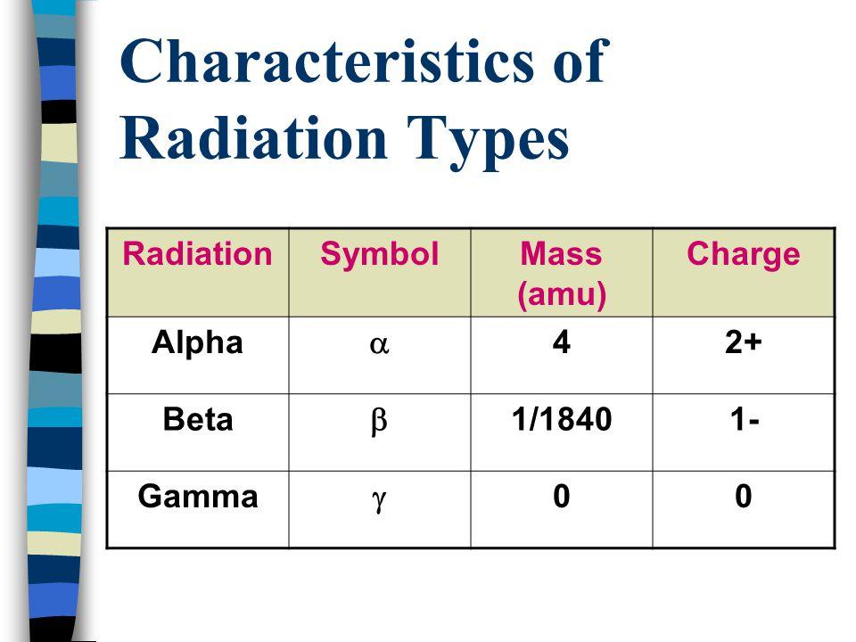 Characteristics of Radiation Types