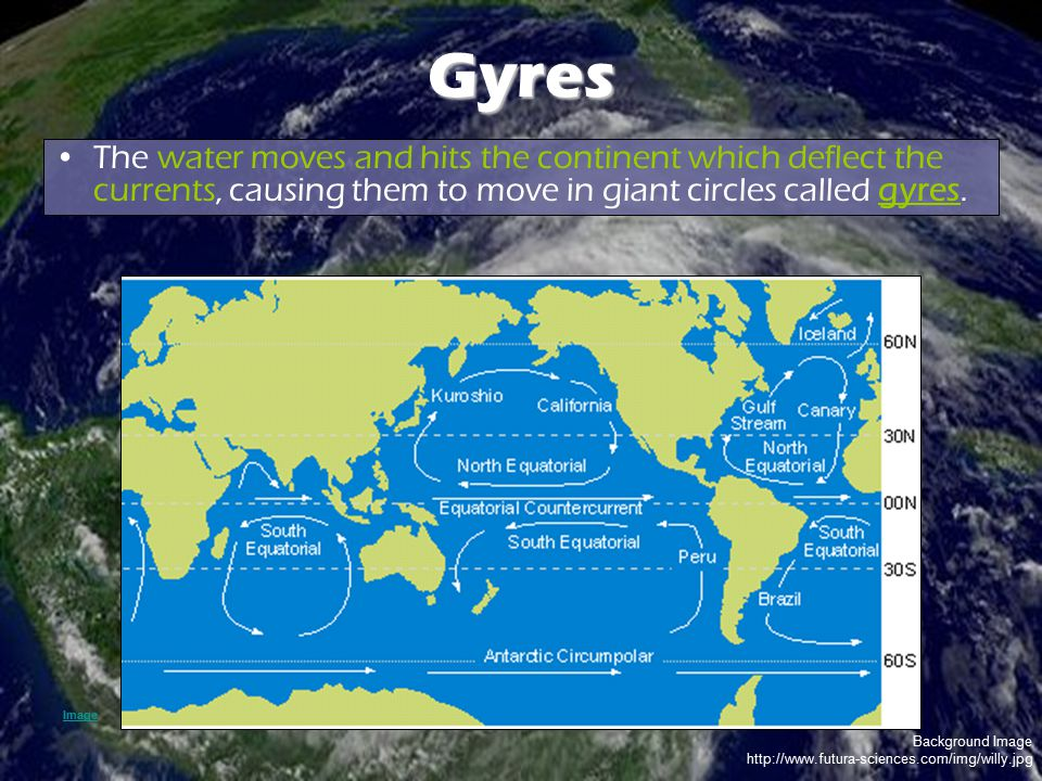 Gyres The water moves and hits the continent which deflect the currents, causing them to move in giant circles called gyres.