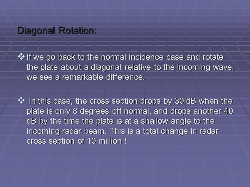 Diagonal Rotation: