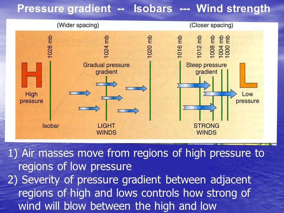 Pressure gradient -- Isobars --- Wind strength